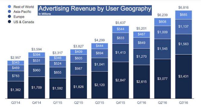 facebook-advertising-revenue-q3-2016-740x400