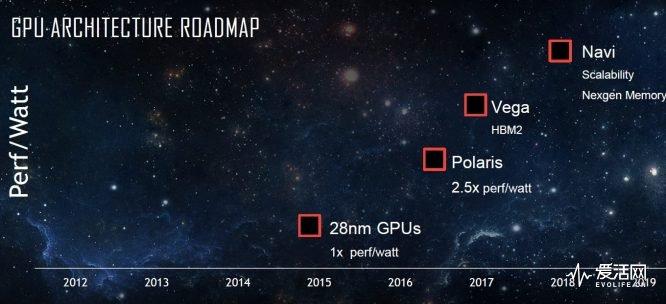 AMDGPURoadmap