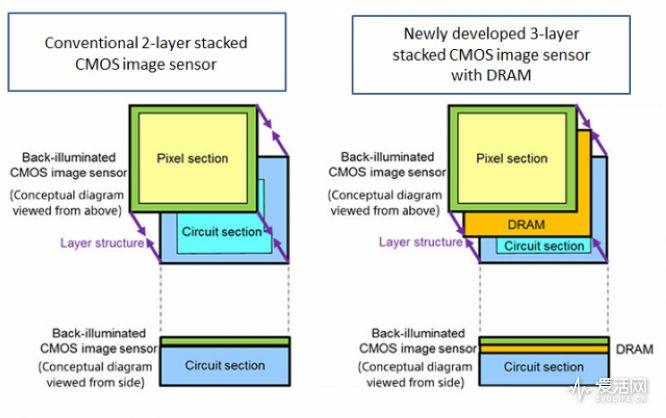 Sony-CMOS-DRAM-Stack_Xperia-Blog-640x402