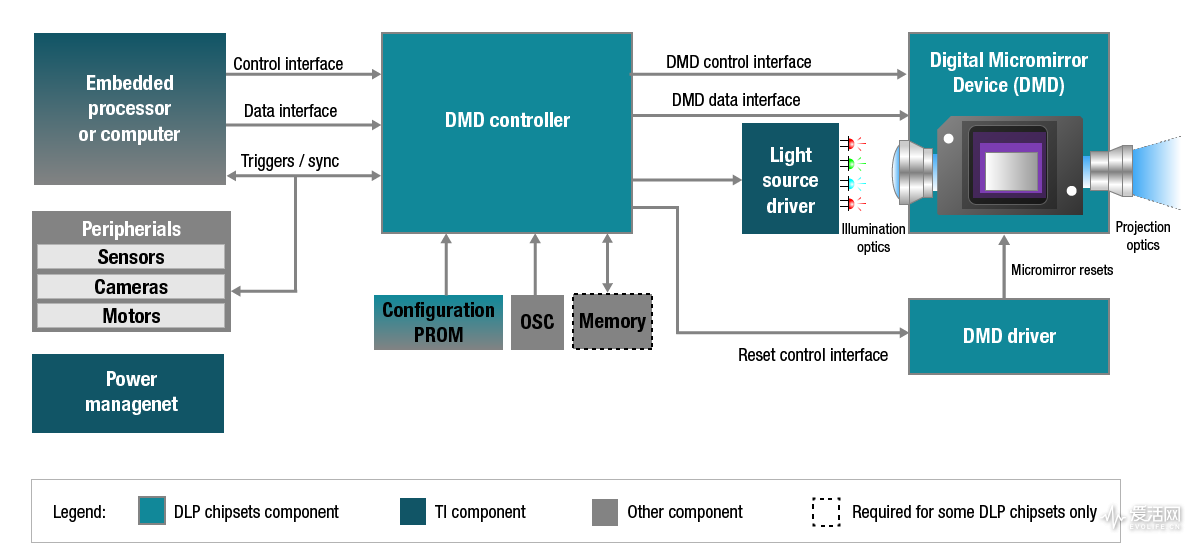 dm1987-dlp-chipset-diagram