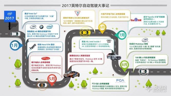 信息图1-2017英特尔自动驾驶大事记