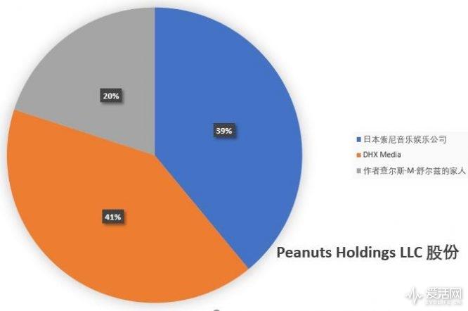 Peanuts Holdings LLC 股份