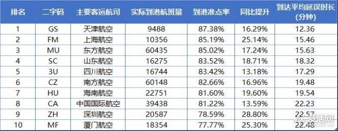 2018年6月中国大陆十大主要客运航空公司到港准点率排名