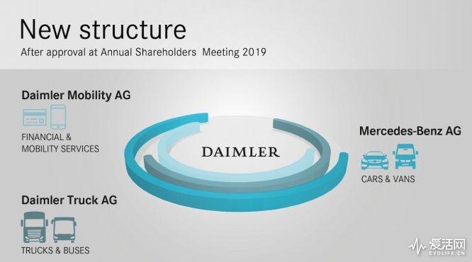 Konsequente Fortsetzung der Strategie: Daimler stellt sich für die Zukunft neu auf Consistent Continuation of Strategy: Daimler Lines Up for the Future