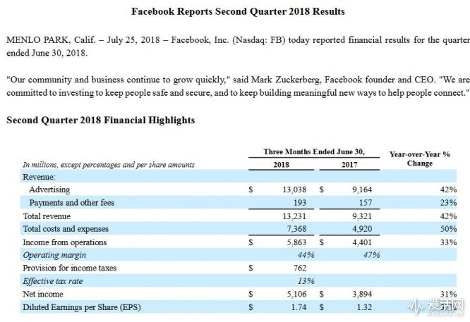 Facebook reports