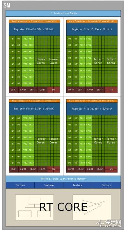 nvidia_architecture_turing_sm