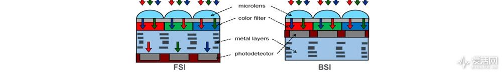 Figure-3-FSO-vs.-BSI-architecture-image