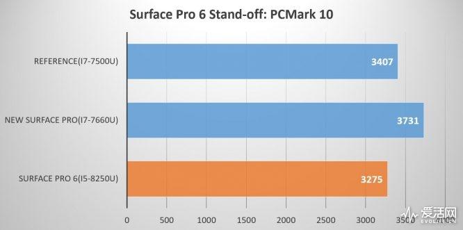 sfp6_pcmark10_figure