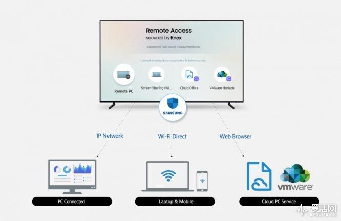 Samsung-Remote-Access_main_F