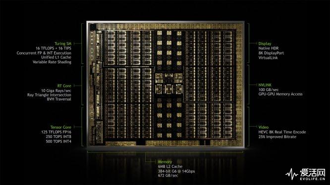 Turing_architecture
