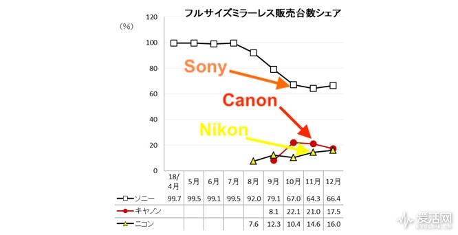 Sony-α7-III-vs.-Canon-EOS-R-vs.-Nikon-Z6-sales-during-the-holiday-shopping-season-in-Japan