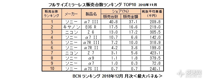 Sony-α7-III-vs.-Canon-EOS-R-vs.-Nikon-Z6-sales-figures