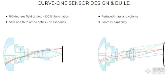 Curve-One-curved-sensors2