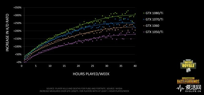 battle-royale-fortnite-pubg-increase-in-kd-hours