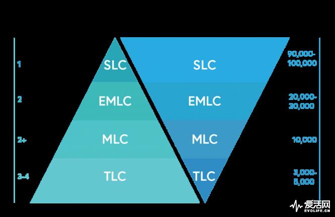 What-is-SLC-MLC-TLC-NAND-FLASH
