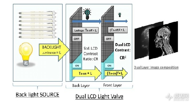 Dual-Layer-LCD-concept