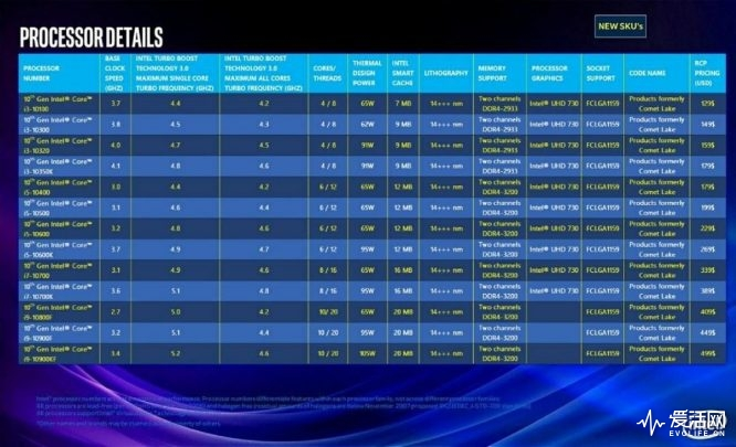 Intel-10th-Gen-Core-Desktop-Lineup-Comet-Lake
