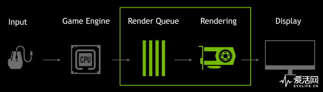 gamescom-2019-geforce-game-ready-driver-latency-render-queue