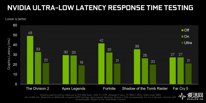 gamescom-2019-geforce-game-ready-driver-ultra-low-latency-chart