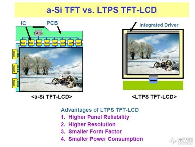 ltps-(technology)