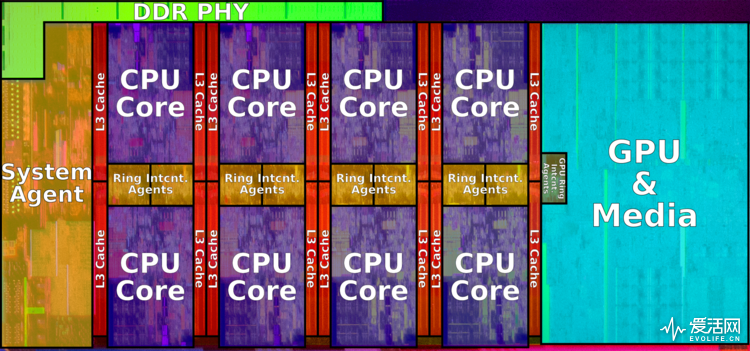 750px-coffee_lake_die_(octa_core)_(annotated)
