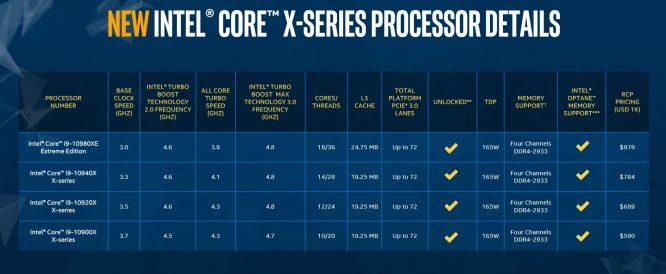 core X list