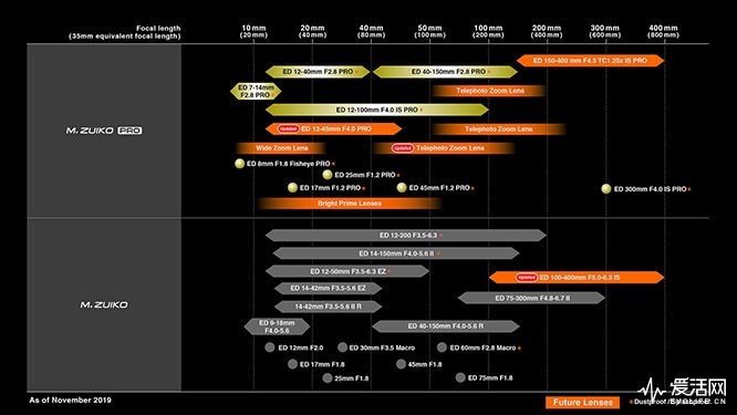Web_lens roadmap_191125
