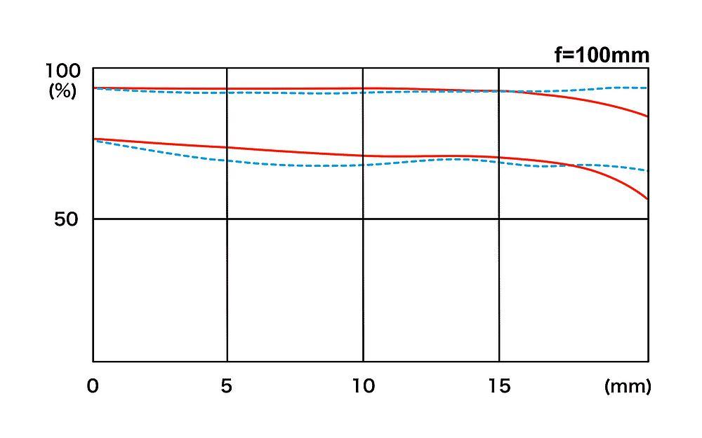 Tokina-ATX-i-100mm-f2.8-FF-macro-lens-MTF-chart