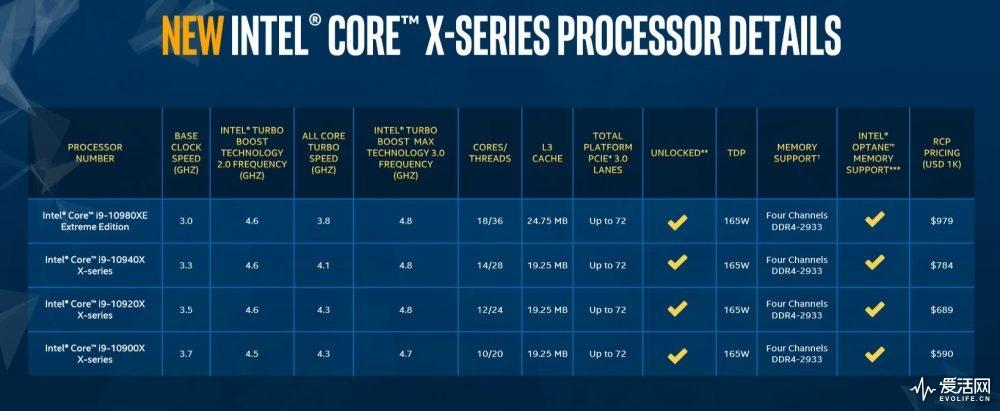 core-X-list