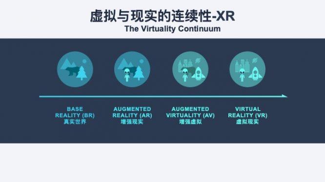 虚拟与现实的连续性