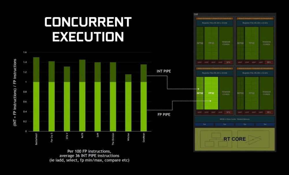 Concurrent-Execution-1024x585