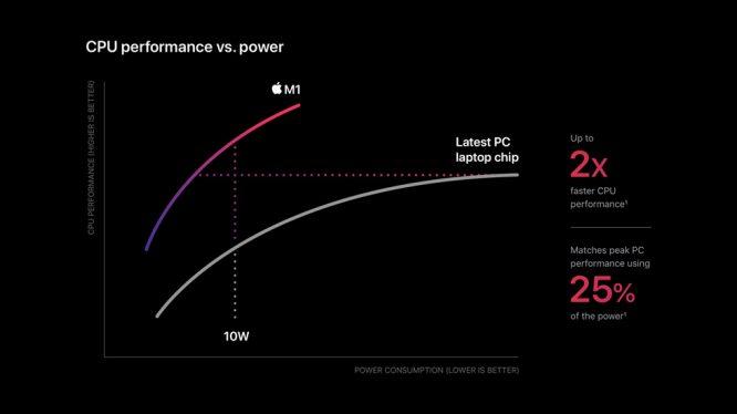 Apple_m1-chip-cpu-power-chart_11102020_big.jpg.large